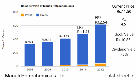 Manali Petrochemicals Ltd. – A safe midterm stock idea