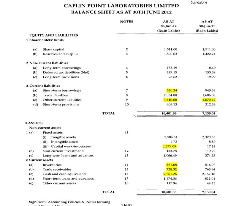 Caplin Balance Sheet