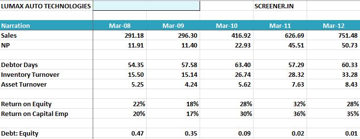 Lumax Auto ratios